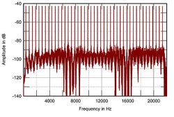 Radio Jackie: spectrum of an MP3 audio test signal